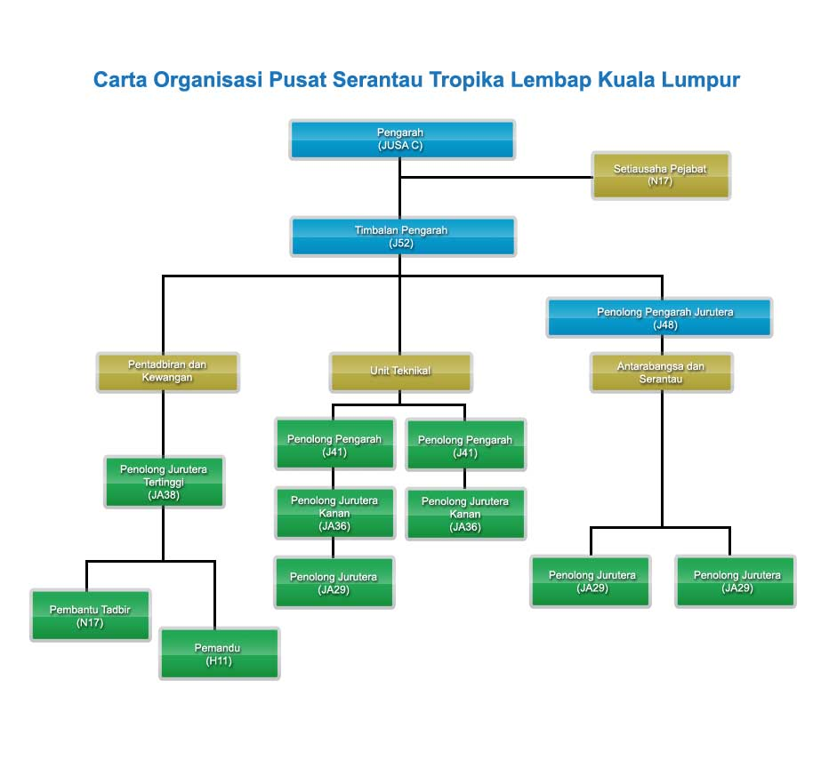 Department Of Irrigation And Drainage Concertone Wiring Diagram Organisational Chart